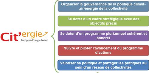 Objectifs de la démarche Cit'ergie. Voir descriptif détaillé ci-après